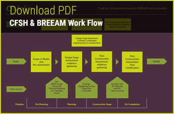 BREEAM and Code for Sustainable Homes Work Flow